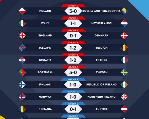 Hasil Uefa Nations League. (Foto Twitter @Uefa Nations League)